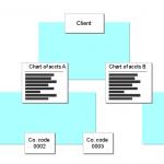 اصول طراحی درخت حسابها و در نرمافزارهای حسابداری