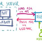 ارتباط ربات های تلگرام با حسابداری نوین امروزی