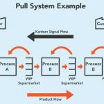 سیستم تولید بهنگام (JIT)  چیست و چه معایب و مزایایی دارد؟