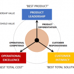 رهبری برند از طریق برتری عملیاتی و ارزش گذاری رقابتی