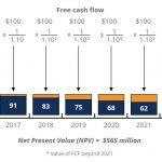 ارزش فعلی خالص (NPV) چیست و چگونه محاسبه می شود؟