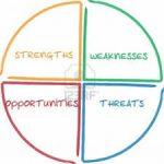 تحلیل SWOT – تعریف، مزایا و معایب  بخش اول